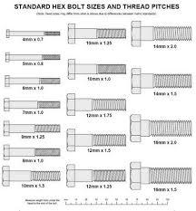 Metric To Us Bolt Conversion Chart 27 Valid Stud Thread Chart