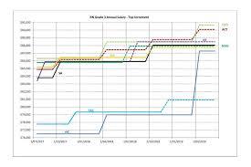 Registered Nurse Salary Comparison Chart Between Australian
