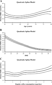 Shbg Levels Chart Age Body Mass Usage Of Exogenous Estrogen And Lifestyle