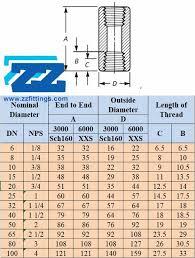 Npt Coupling Size Chart Threaded Socket Bsp Npt Coupling 3000lb Threaded