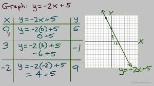 graphing linear equations 1 plotting ordered pairs