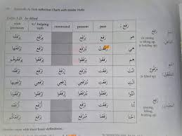 Arabic Measures Chart The Confusing World Of B Prefix Verbs In Levantine Arabic
