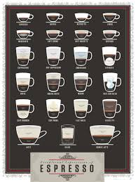 Amazon Pop Chart Lab Amazon Com Espresso Coffee Poster Exceptional Expressions