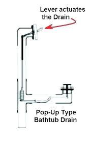remove tub stopper tub drain parts bathtub drain bathtub drain stopper replacement removal