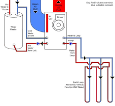 how do we harness geothermal energy life energy this diagram illustrates a geoexchange system