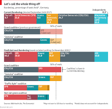 Daily Chart Germanys Coalition Talks Have Broken Down