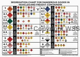 Hazardous Materials Labeling Chart Hazchem Seg Chart A3 Lam 297x420 Hazchem Signs Labels