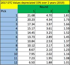 Dynasty Draft Pick Value Chart 4for4 Fantasy Football Accuracy Fantasy Pros Trade Value Chart
