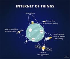 Physical And Logical Design Of Internet Of Things Internet Of Things Iot What Is Iot Sciforce Medium
