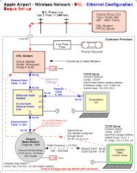 apple airport wireless network diagram vaughn's summaries wifi network diagram at Wireless Network Configuration Diagram