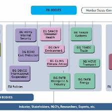 Eda Organisation Chart Download Scientific Diagram
