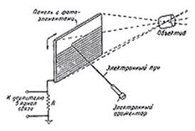 Реферат История создания и перспективы развития телевидения Механическая развертка