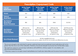 Types Of Coverage Exemptions Chart Benefits Overview