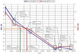 Prius Type T Oil Analysis