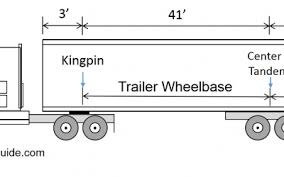 Tractor Trailer Weight Distribution Chart Big Truck Guide A Guide To Semi Truck Weights And Dimensions