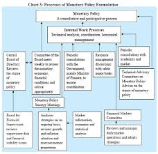 Monetary Policy Flow Chart Reserve Bank Of India Speeches