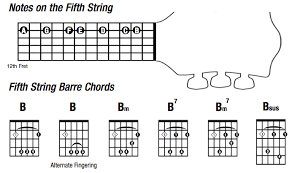 Gibsons Learn Master Guitar Blog With Steve Krenze
