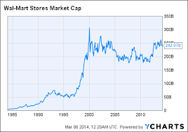 Walmart Stock Price Chart Wal Mart The Current Price Ignores Growth Opportunities