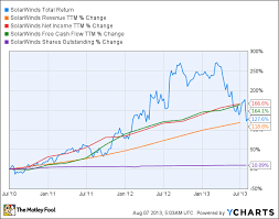 Solarwinds Stock Price Chart Is Solarwinds Destined For Greatness The Motley Fool