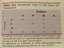 Compatibility Chart For Red Blood Cell Transfusion Nclex
