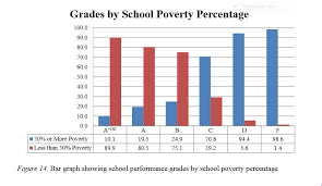 Grade Shools Povery Percentages