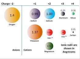 ionic size ionic radii physical geology