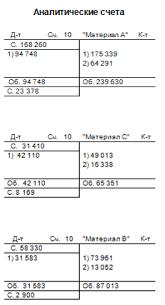 Реферат Документация как элемент метода бухгалтерского учета  Документация как элемент метода бухгалтерского учета