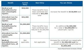 ontario insurance benefits changes