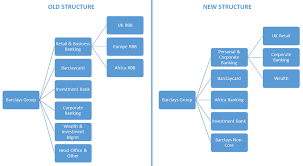 Target Corporation Hierarchy Chart A Look At Barclays Revamped Strategy And Its Impact On The