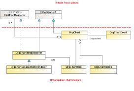 Org Chart Visualization Organization Chart Architecture