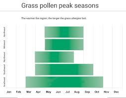 Austin Tx Allergy Chart Achoo Its Grass Pollen Allergy Season Lawnstarter