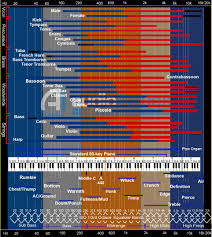 Awesome Note Frequency Chart Michaelkorsph Me