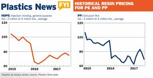 Plastic Resin Price Chart 2019 21 Curious Plastics Prices Chart