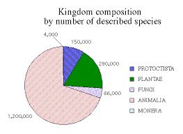 Five Kingdoms Pie Chart Biology Chart Science