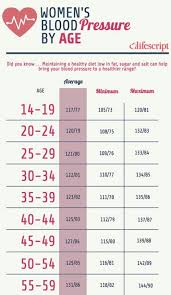 Female Normal Blood Pressure Chart These High Blood Pressure Treatments Really Work Blood
