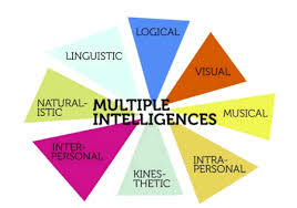 graphic organizers multiple intelligences
