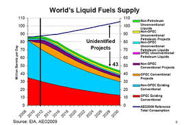The One Chart About Oils Future Everyone Should See