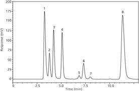 Image result for HPLC pictures