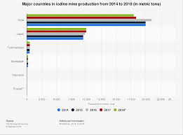 Iodine Value Chart Iodine Mine Production By Top Country 2018 Statista