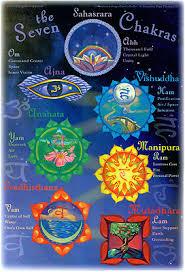Iyt Chakra Poster