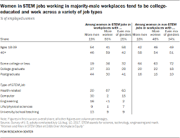Research Tables Appendix Detailed Tables And Charts Pew Research Center