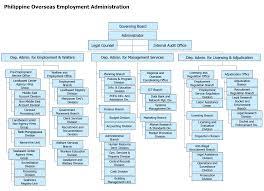 Executive Branch Of The Philippines Organizational Chart 70 Ageless Bureau Of Consular Affairs Organizational Chart