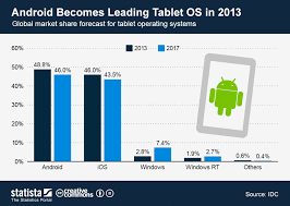 Chart Android Becomes Leading Tablet Os In 2013 Statista
