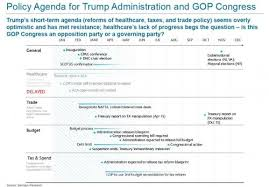 Aca Timeline Chart This Is What Trumps Revised Agenda Timeline Looks Like In