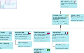 Angular Org Chart Angularjs Org Chart Www Bedowntowndaytona Com