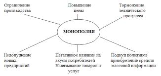 Рыночные структуры и особенности их развития в России Реферат Рис 2 2 Отрицательные черты монополии