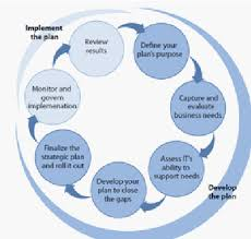 Strategic Planning Framework It Strategic Planning Framework Download Scientific Diagram