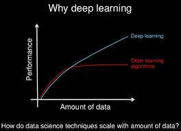 Deep Neural Network What Is Deep Learning