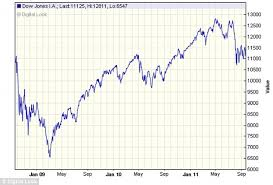 Since Obama Took Office Chart Global Recession Wall Street Down Again As Economic Crisis