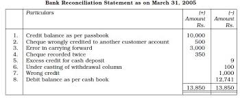 Bank Statement Reconciliation Form Ncert Class Xi Accountancy Chapter 5 Bank Reconciliation